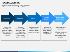 Team Coaching PPT slide 14