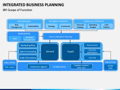 Integrated Business Planning PPT Slide 13