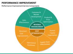 Performance Improvement PPT Slide 20