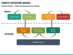 Onsite Offshore Model PPT Slide 38
