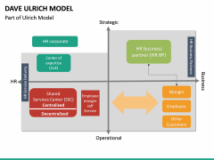 Dave Ulrich HR Model PPT Slide 16