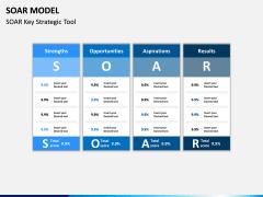 SOAR Model PPT Slide 10
