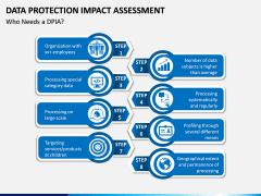 Data Protection Impact Assessment (DPIA) PPT Slide 4