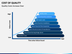 Cost of Quality PPT Slide 6