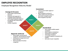 Employee Recognition PPT Slide 25