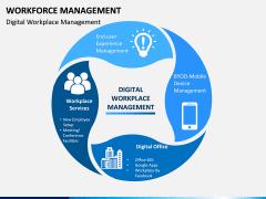 Workforce Management PPT Slide 7
