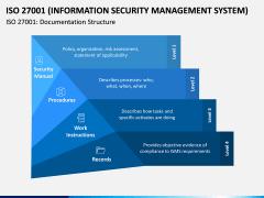 ISO 27001 PPT Slide 3
