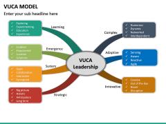 VUCA Model PPT Slide 19