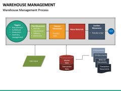 Warehouse Management PPT slide 18