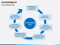 Accountability PPT Slide 4