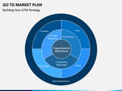 Go To Market Plan (GTM Plan) PPT Slide 19