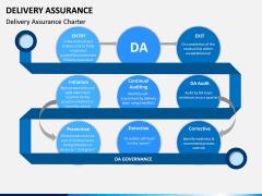 Delivery Assurance PPT Slide 4