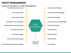 Credit Management PPT slide 19