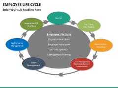 Employee Life Cycle PPT Slide 27