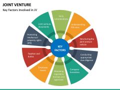 Joint Venture PPT Slide 20