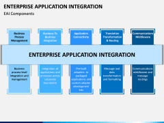 Enterprise Application Integration PPT Slide 9