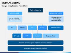 Medical Billing PPT Slide 12