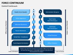 Force Continuum PPT Slide 6