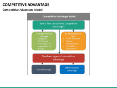 Competitive Advantage PPT Slide 22