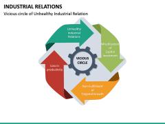Industrial Relations PPT Slide 26