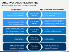 Executive Search (Headhunting) PPT Slide 15