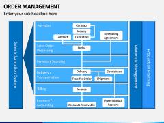 Order Management PPT slide 3