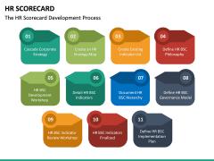 HR Scorecard PPT Slide 25
