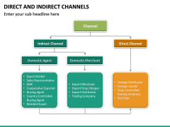 Direct and Indirect Channels PPT Slide 18