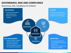 Governance, Risk and Compliance PPT Slide 6
