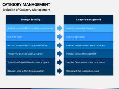 Category Management PPT Slide 5