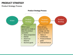 Product Strategy PPT slide 29