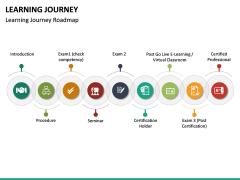 Learning Journey PPT Slide 17