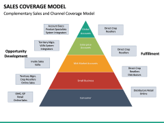 Sales Coverage Model PPT Slide 24