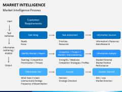 Market intelligence PPT slide 14