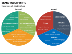 Brand Touchpoints PPT Slide 19