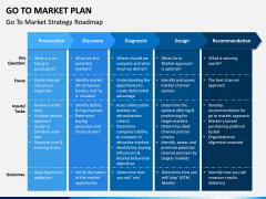 Go To Market Plan (GTM Plan) PPT Slide 13
