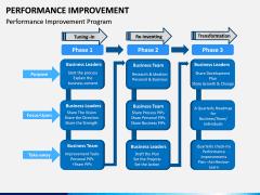 Performance Improvement PPT Slide 11