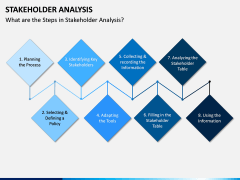 Stakeholder Analysis PPT Slide 3