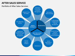 After Sales Service PPT slide 2