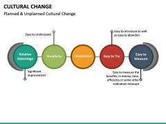 Cultural Change PPT Slide 20