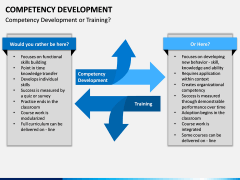 Competency Development PPT slide 12