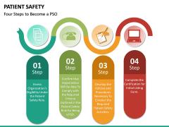 Patient Safety PPT Slide 23