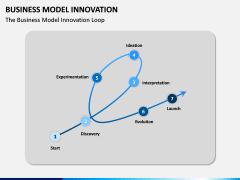 Business Model Innovation PPT Slide 5