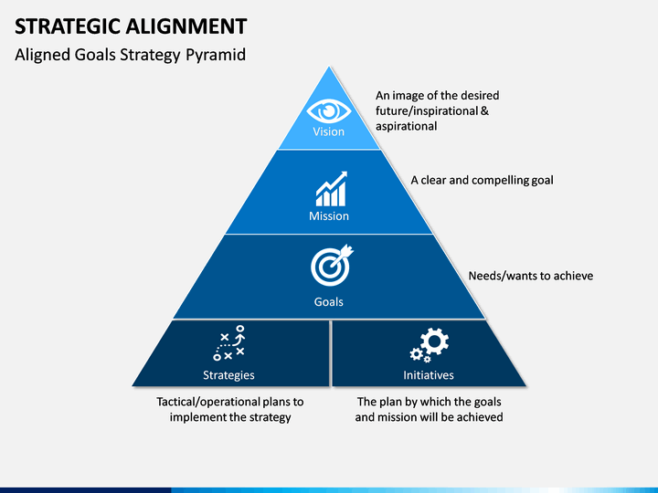 strategic alignment powerpoint template