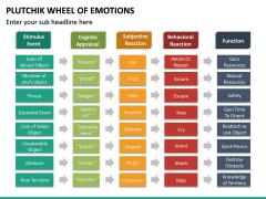 Plutchik Wheel of Emotions PPT Slide 20