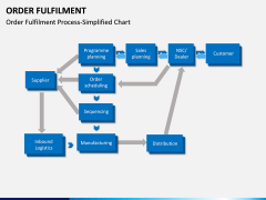 Order Fulfilment PPT Slide 6