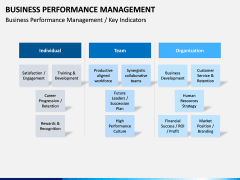 Business Performance Management PPT Slide 8