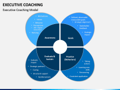 Executive Coaching PPT Slide 7