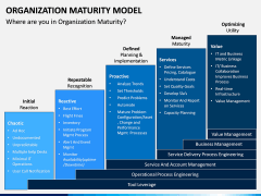 Organization Maturity Model PPT Slide 8
