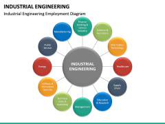 Industrial Engineering PPT Slide 17